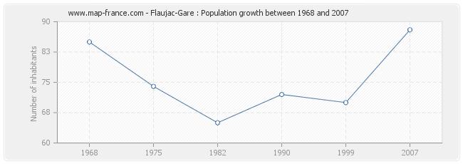Population Flaujac-Gare