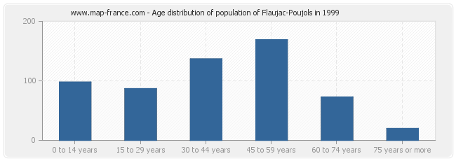 Age distribution of population of Flaujac-Poujols in 1999