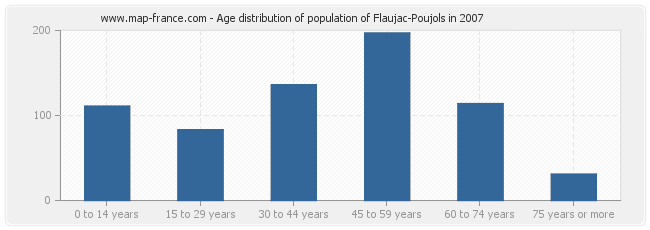 Age distribution of population of Flaujac-Poujols in 2007