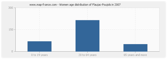 Women age distribution of Flaujac-Poujols in 2007