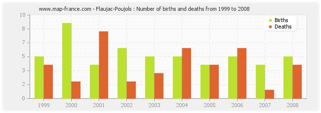 Flaujac-Poujols : Number of births and deaths from 1999 to 2008