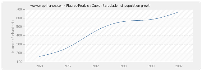 Flaujac-Poujols : Cubic interpolation of population growth