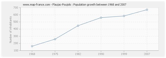 Population Flaujac-Poujols