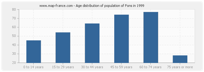 Age distribution of population of Fons in 1999