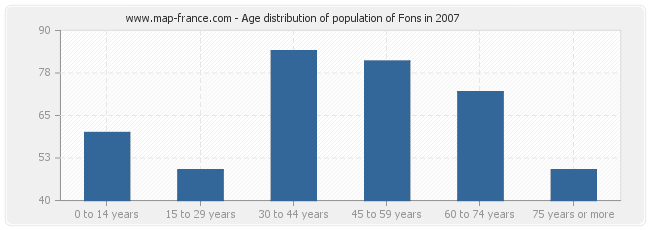 Age distribution of population of Fons in 2007