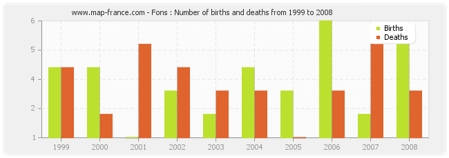 Fons : Number of births and deaths from 1999 to 2008