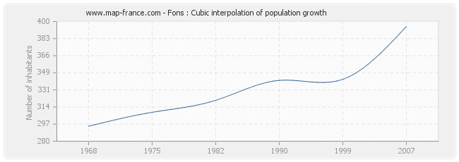 Fons : Cubic interpolation of population growth