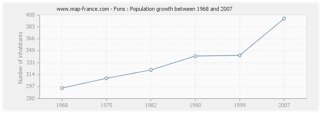 Population Fons