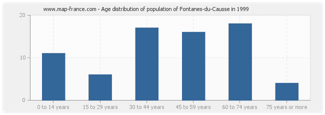Age distribution of population of Fontanes-du-Causse in 1999