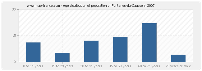 Age distribution of population of Fontanes-du-Causse in 2007