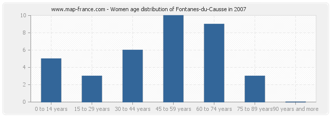 Women age distribution of Fontanes-du-Causse in 2007