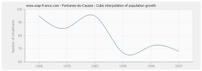 Fontanes-du-Causse : Cubic interpolation of population growth