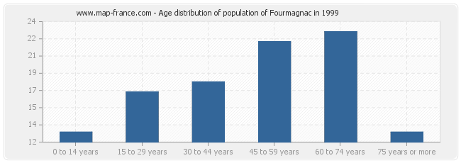 Age distribution of population of Fourmagnac in 1999