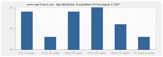 Age distribution of population of Fourmagnac in 2007