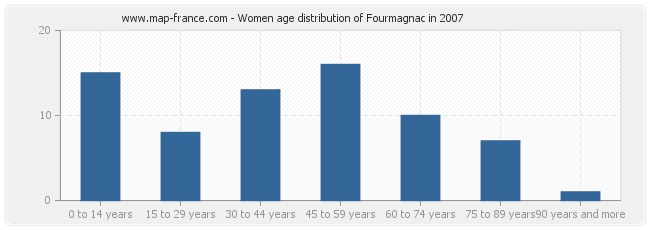 Women age distribution of Fourmagnac in 2007