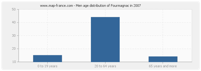 Men age distribution of Fourmagnac in 2007