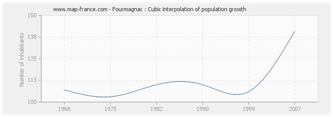Fourmagnac : Cubic interpolation of population growth