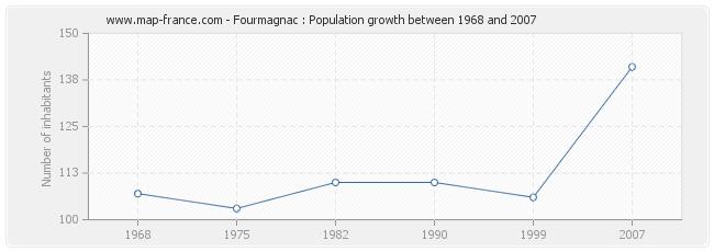 Population Fourmagnac