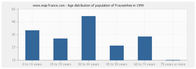 Age distribution of population of Frayssinhes in 1999