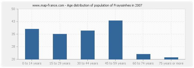 Age distribution of population of Frayssinhes in 2007