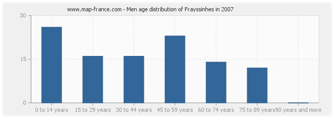 Men age distribution of Frayssinhes in 2007