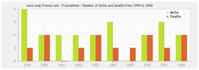Frayssinhes : Number of births and deaths from 1999 to 2008
