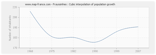 Frayssinhes : Cubic interpolation of population growth