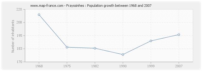 Population Frayssinhes