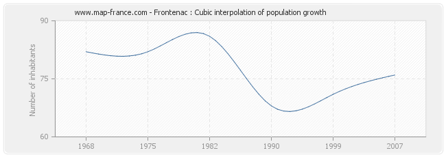 Frontenac : Cubic interpolation of population growth