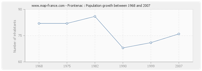 Population Frontenac