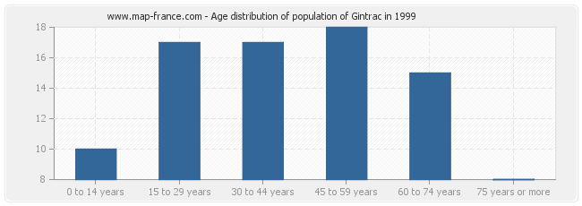 Age distribution of population of Gintrac in 1999