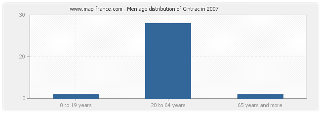 Men age distribution of Gintrac in 2007
