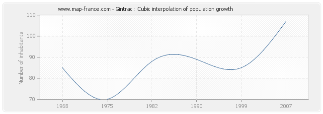 Gintrac : Cubic interpolation of population growth
