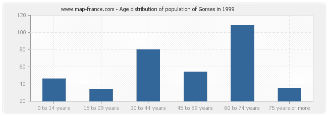 Age distribution of population of Gorses in 1999