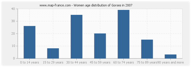 Women age distribution of Gorses in 2007