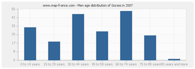 Men age distribution of Gorses in 2007