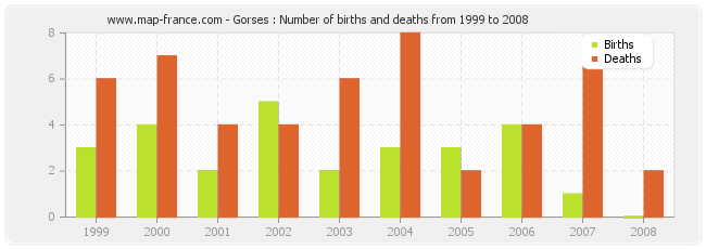 Gorses : Number of births and deaths from 1999 to 2008