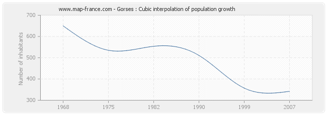Gorses : Cubic interpolation of population growth