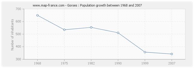 Population Gorses