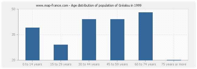 Age distribution of population of Gréalou in 1999