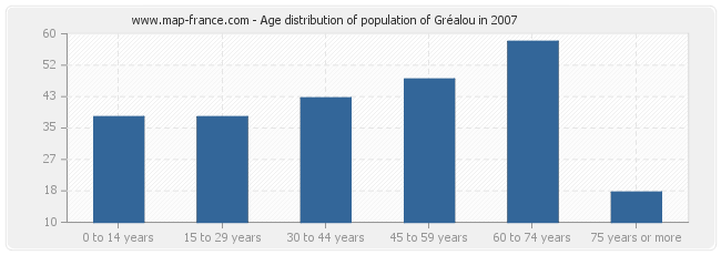 Age distribution of population of Gréalou in 2007