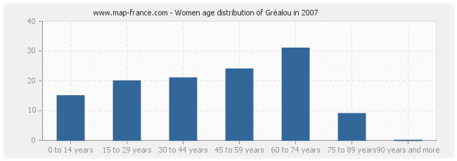 Women age distribution of Gréalou in 2007