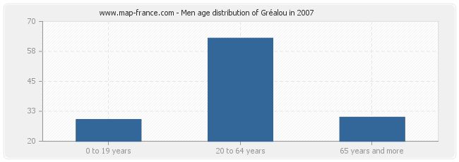 Men age distribution of Gréalou in 2007