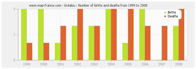 Gréalou : Number of births and deaths from 1999 to 2008