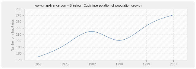 Gréalou : Cubic interpolation of population growth