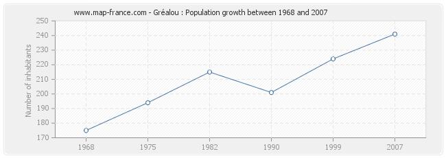 Population Gréalou