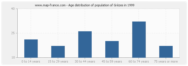 Age distribution of population of Grèzes in 1999