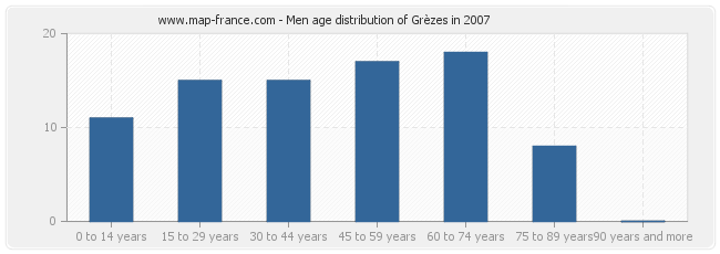Men age distribution of Grèzes in 2007