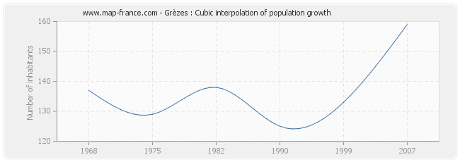 Grèzes : Cubic interpolation of population growth