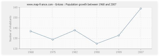 Population Grèzes